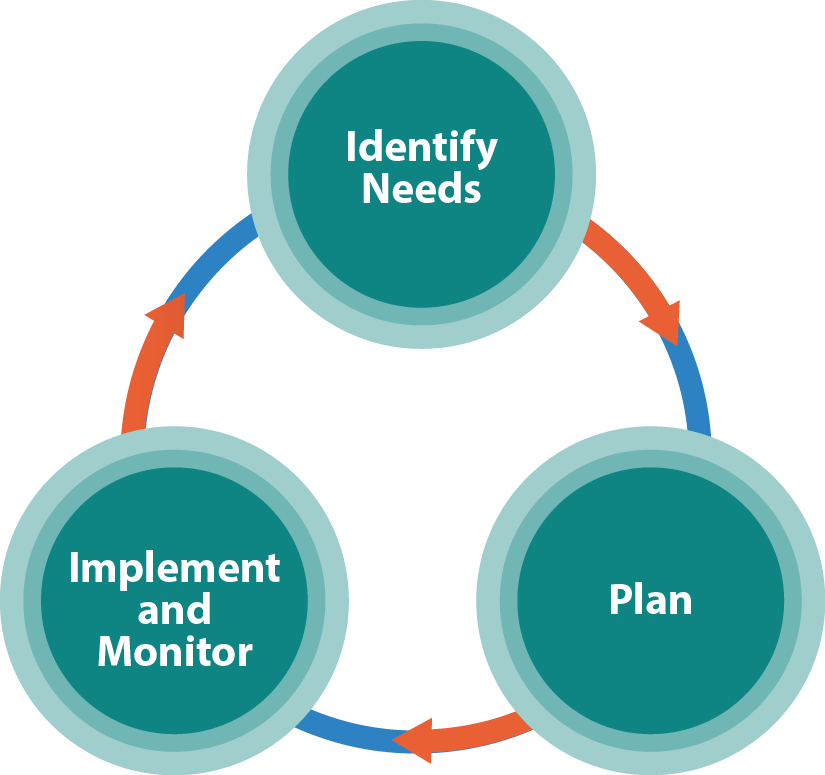 Identify Needs, Plan, and Implement and Monitor: three steps that occur in a cycle