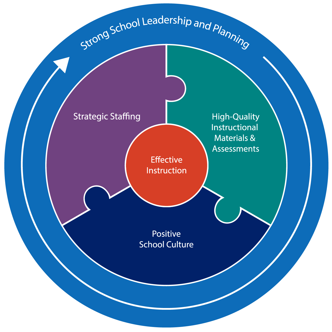 ESF framework graphic, described in subsequent text