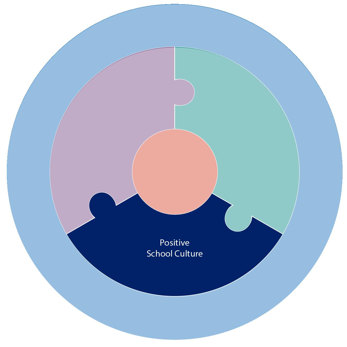 ESF framework graphic
