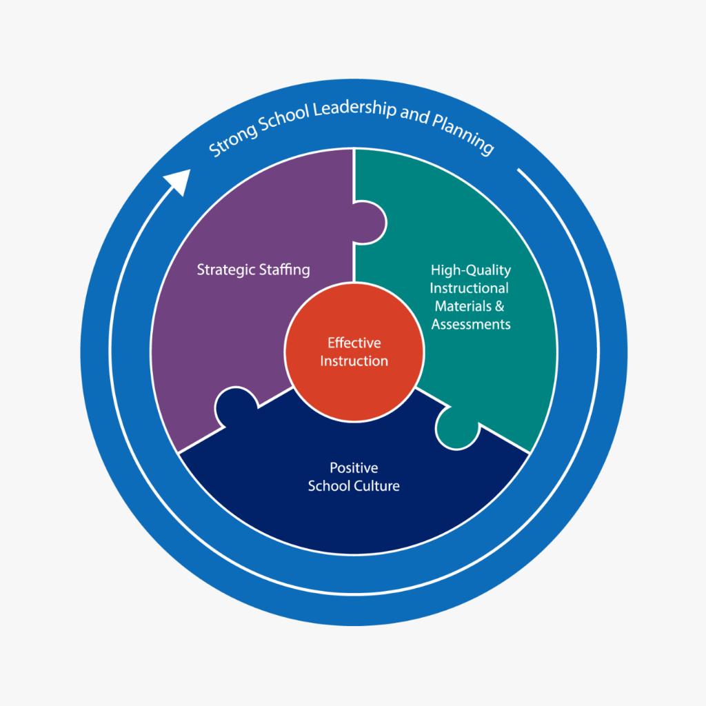 Download ESF Framework Model